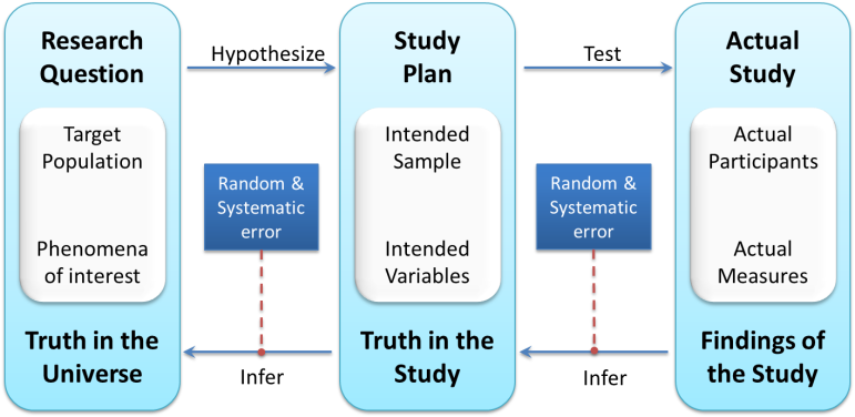 Anatomy of Clinical Research